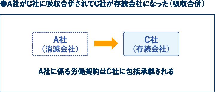 A社がC社に吸収合併されてC社が存続会社になった(吸収合併)